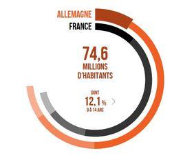 Pop France Allemagne 2040