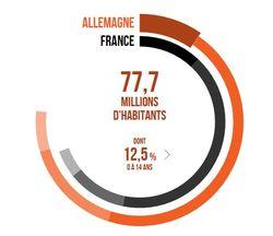 Pop France Allemagne 2030
